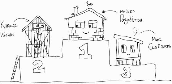 Какой дом лучше строить - Топ-3 решений
