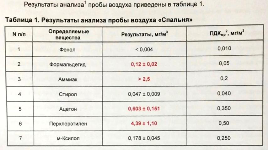 Вот результаты исследования воздуха в доме из сип-панелей.